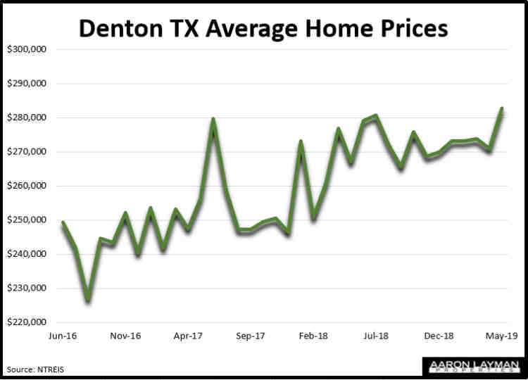 Denton TX Average Home Prices May 2019