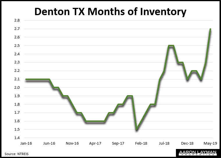 Denton Texas Months of Inventory May 2019