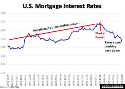 Mortgage Rates vs Fed Policy June 6 2019