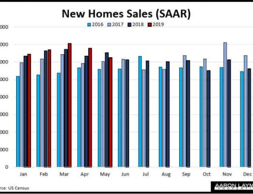 Census: New Home Sales Decline 3.7 Percent In May Despite Lower Mortgage Rates