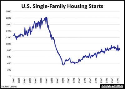 Single-Family Housing Starts May 2019
