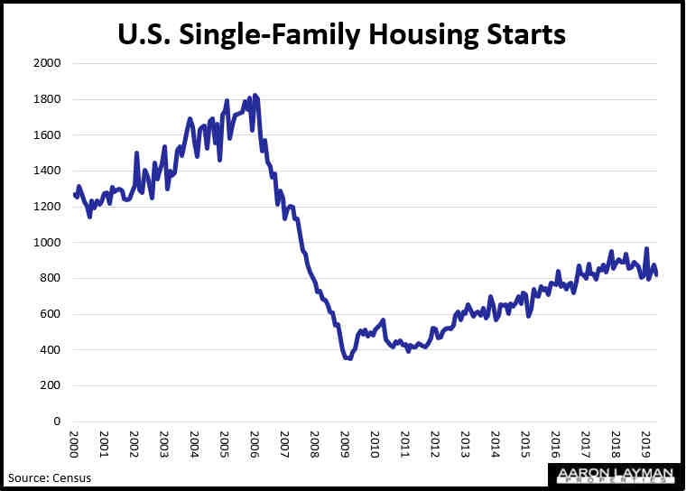 Single-Family Housing Starts May 2019