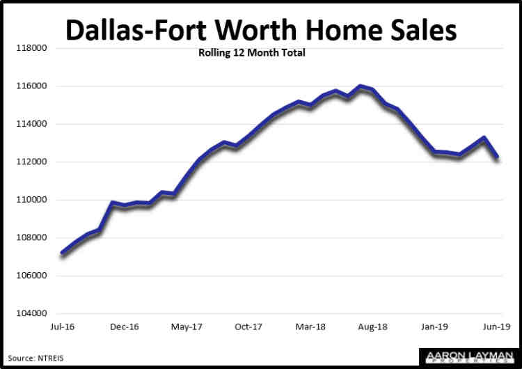 DFW Closed Home Sales Rolling 12 Month Ave June 2019