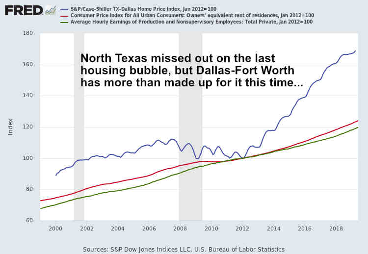 DFW Housing Bubble June 2019