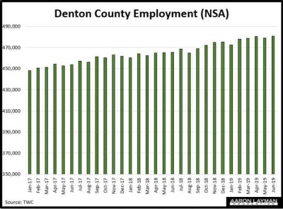 Denton County Employment June 2019