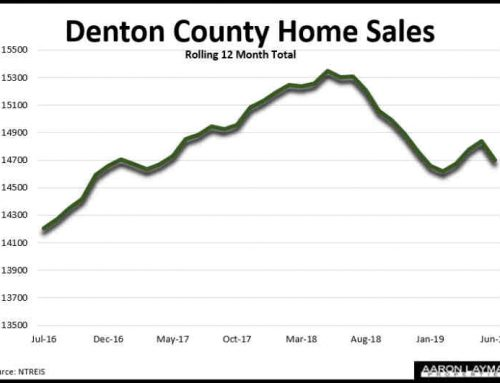 Denton County Home Sales Resume Slide In June Amid Affordability Crunch