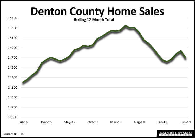 Denton County Home Sales June 2019