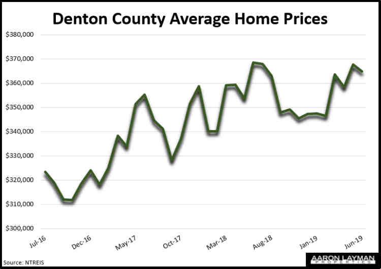Denton County TX Average Home Prices June 2019
