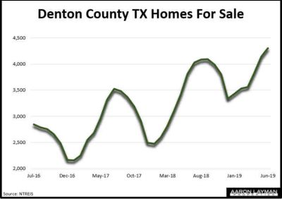 Denton County TX Homes For Sale June 2019