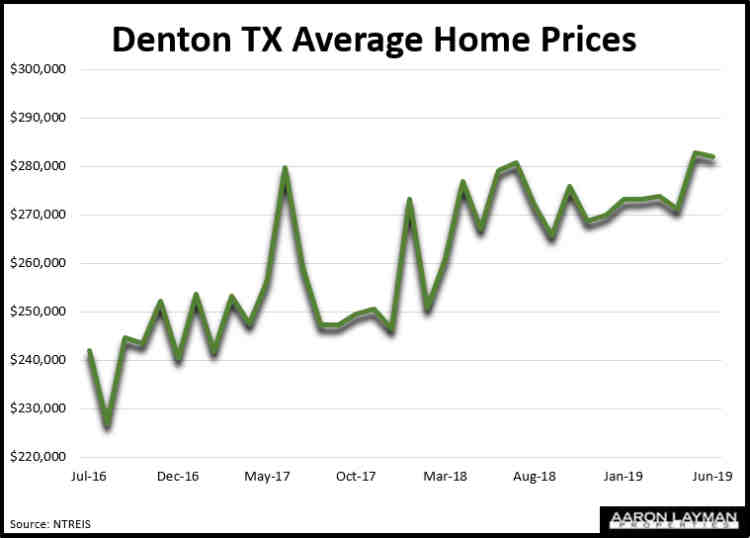 Denton TX Average Home Prices June 2019