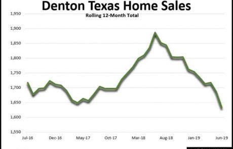 Denton TX Home Sales June 2019