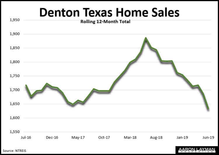 Denton TX Home Sales June 2019