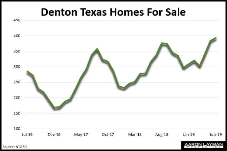 Denton TX Homes For Sale June 2019