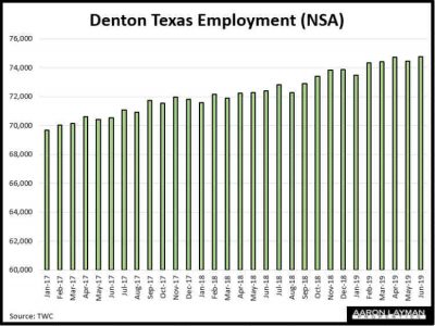 Denton Texas Employment June 2019