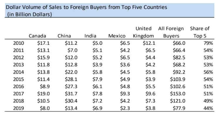 International Real Estate Activity In U S  Cools