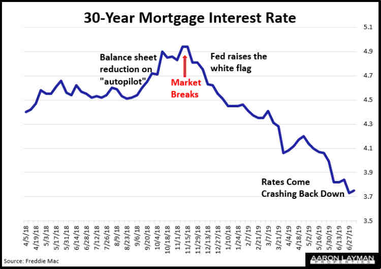 Mortgage Interest Rates July 3 2019