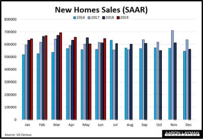New U.S. Home Sales YoY June 2019