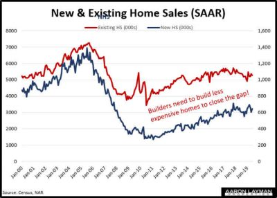 New vs Existing Home Sales June 2019