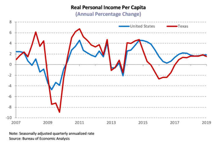 Real Personal Income Per Capita Texas vs United States July 2019