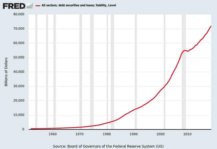 Total U.S. Debt Outstanding July 2019