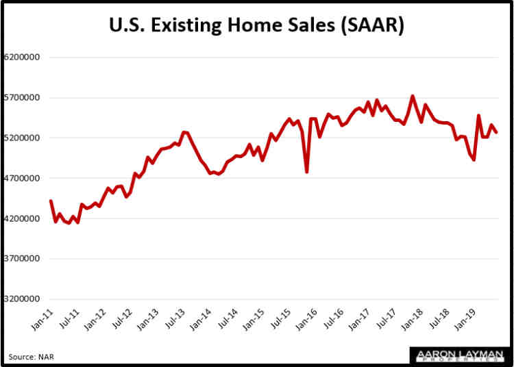 U.S. Existing Home Sales June 2019