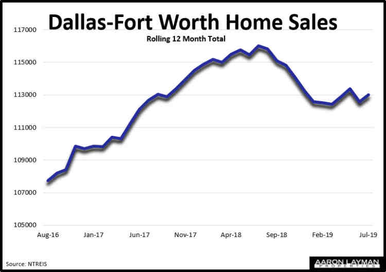 DFW Home Sales July 2019