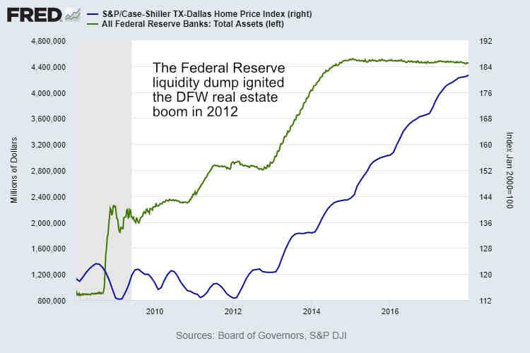 DFW real estate boom vs Fed Liquidity Dec 2017