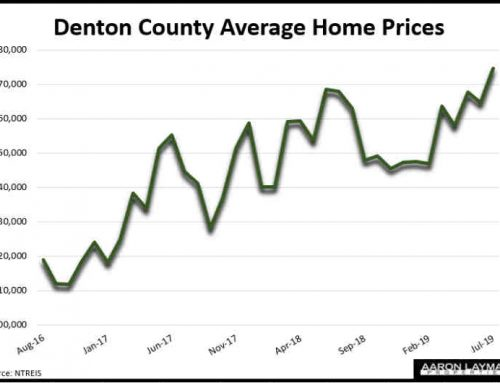 Plunging Mortgage Rates Lift Denton County Home Sales In July