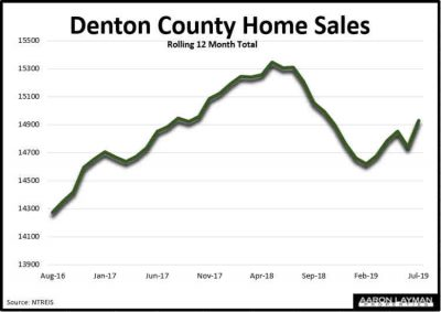 Denton County TX Home Sales July 2019