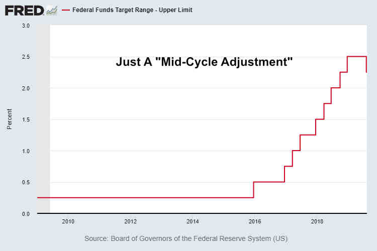 Fed Funds Rate Capitulation August 2019