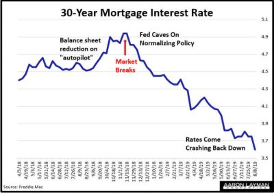 Mortgage Interest Rates 882019