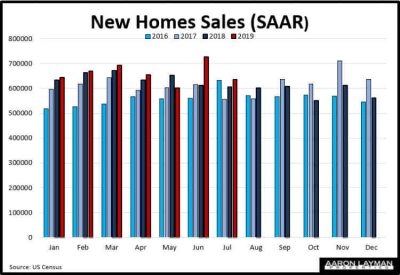 New Home Sales YoY July 2019