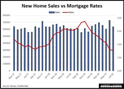 New Home Sales vs Mortgage Rates July 2019
