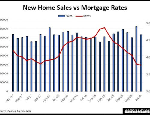 Diminishing Returns? July New Home Sales Up 4.3%