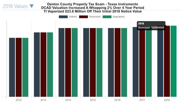 TX Instruments Property Tax Scam 2018