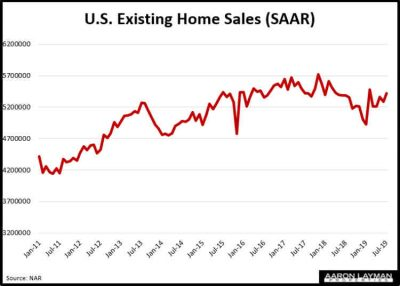 U.S. Existing Home Sales July 2019