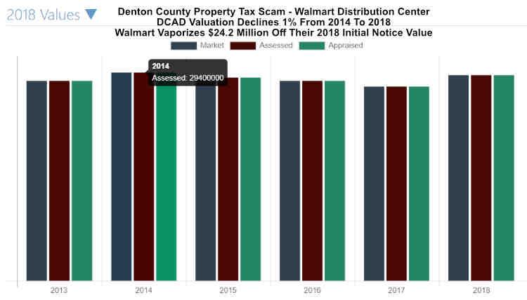 Walmart Distribution Center Property Tax Scam 2018