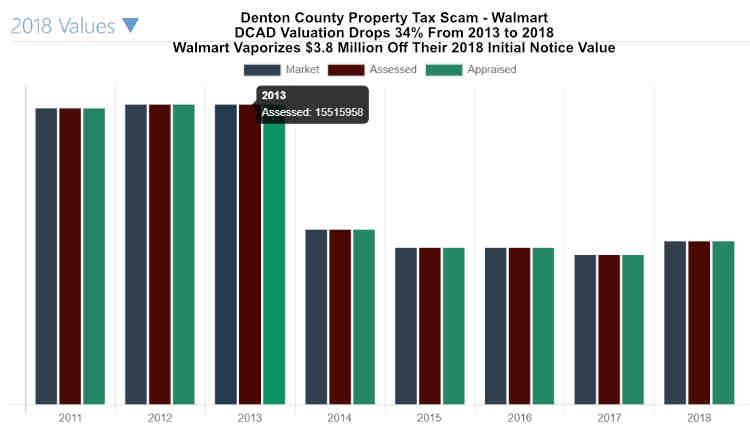 Walmart Razor Ranch Property Tax Scam 2018