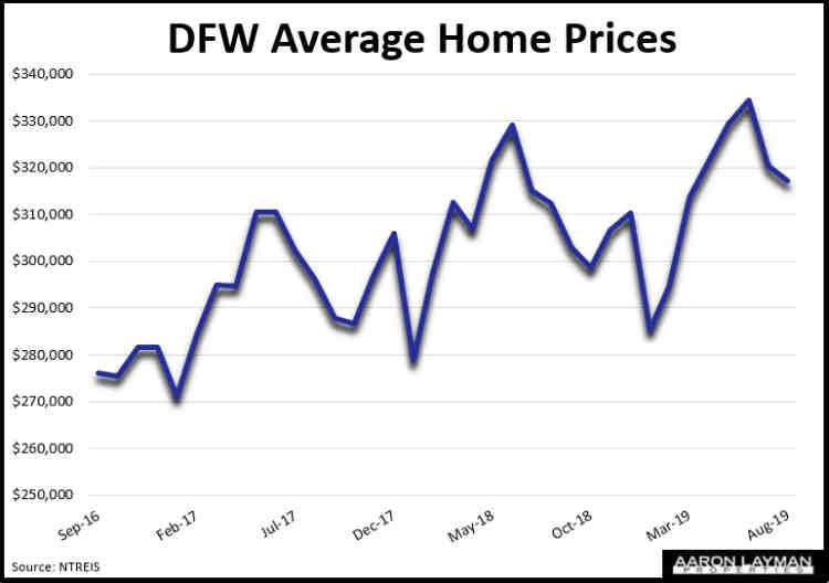 DFW Average Home Prices August 2019