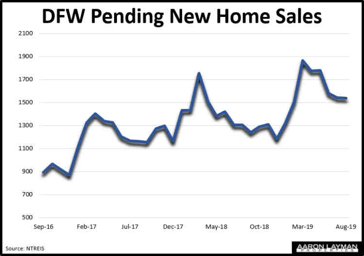 DFW Pending New Home Sales August 2019