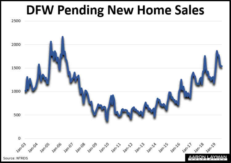 DFW Pending New Home Sales Historical August 2019
