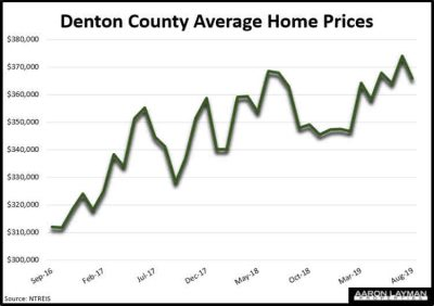 Denton County TX Average Home Prices August 2019