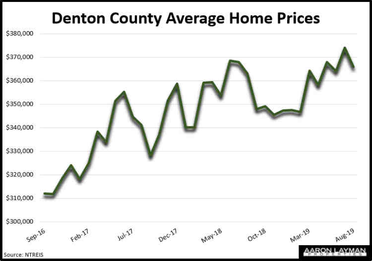 Denton County TX Average Home Prices August 2019