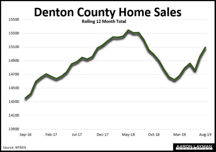 Denton County TX Home Sales August 2019