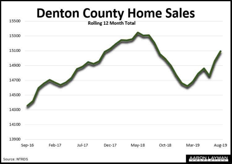 Denton County TX Home Sales August 2019