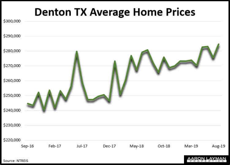 Denton TX Average Home Prices August 2019