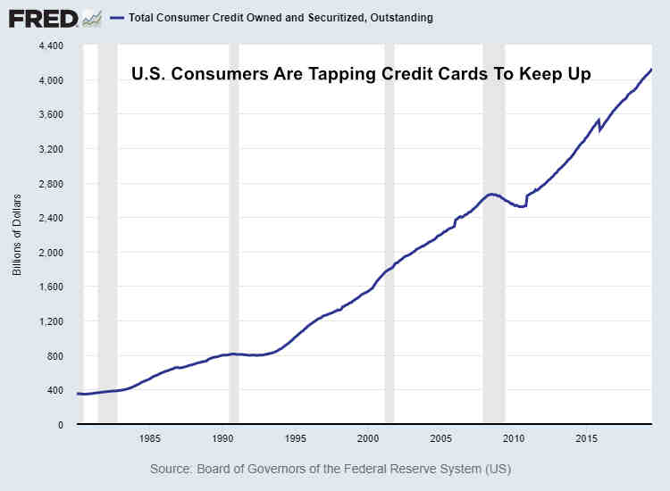 U.S. Consumer Debt July 2019