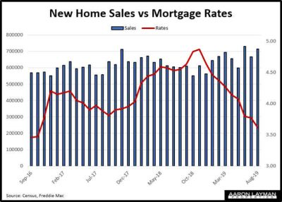 U.S. New Home Sales vs Mortgage Rates August 2019
