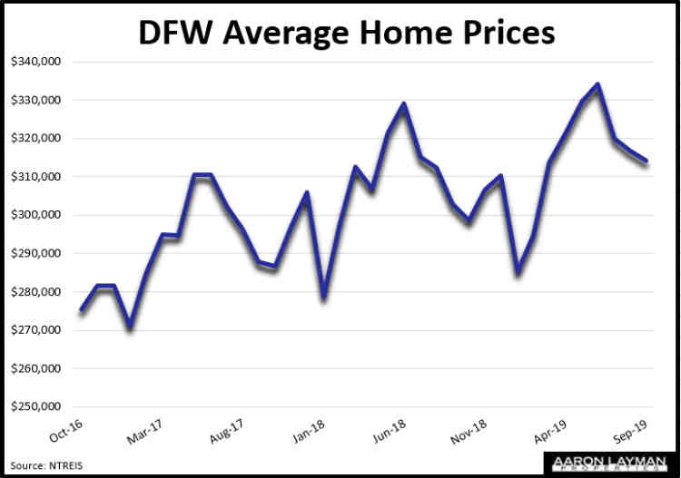 DFW Average Home Prices September 2019