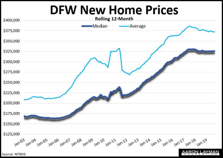 DFW Median & Average New Home Prices September 2019